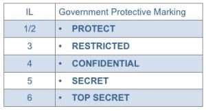 Government Protective Marking