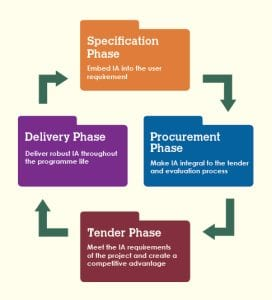 IA Inside: designed to integrate Information Assurance into the four main lifecycle phases of every project