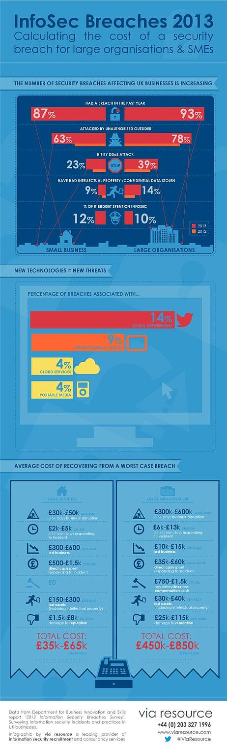 Infosec breaches 2013 infographic