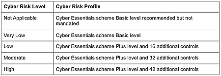 New Cyber Risk Level table