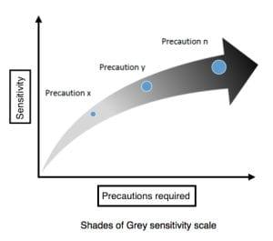 Shades of Grey sensitivity scale